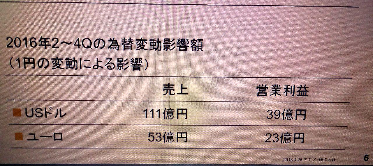 7751 - キヤノン(株) 2016/07/01〜2016 ...