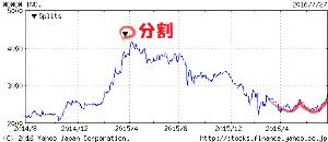 4839 - (株)WOWOW 株式分割を起点に下げ続けて来た株価ですが、おとといダブルボトムが完成してたようです。 なんで上げてる