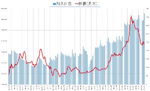 4839 - (株)WOWOW 6月末の加入件数は過去最高だったのかな。 少なくとも、2004年3月以降では最高だったようだ。  添