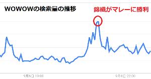 4839 - (株)WOWOW WOWOWをキーワードとしたGoogle検索量の推移。 マレーに錦織圭が勝った瞬間にピークに達してい
