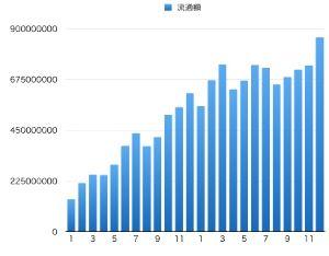3633 - GMOペパボ(株) ミンネ12月次は流通額前月比116.9%、前年同月比140.3%。ようやく過去最高の月間流通額突破。