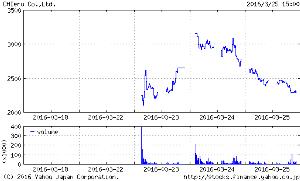 ほむら證券・別館資料ライブラリー IPOのチエル  初日  S高  2日目 寄りでS高、その後乱高下、大きく下落 3日目 だだ下がりロ