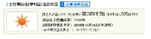 3691 - (株)リアルワールド 決算へ向けての売りし掛け (決算11月14日 月曜)  いかんせん出来高が増えないから大変ですね