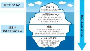 3316 - 東京日産コンピュータシステム(株) 投資はあらゆる可能性を検討してみることです。 現在見えている情報は氷山の一角でしかなく、その塊から氷