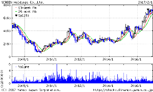 7735 - (株)SCREENホールディングス 2009年当時 理由共に 国内Nの現物売りで 事前に買い投稿もした旧113円買 少し7550~530