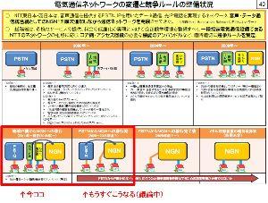 3842 - (株)ネクストジェン 今、総務省でPSTN(公衆電話網)廃止に関する議論が行われてるけど、分かりやすい図があったので掲載。