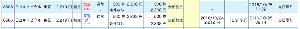 8586 - 日立キャピタル(株) 昨日2212で500株買ったのを今日2238で売った 前引け前に下がって来たので2208で指したら5