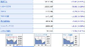 6081 - アライドアーキテクツ(株) チャートは東証、ジャスダック、マザーズになります。 チャートの谷底が11/9のアメリカ大統領選、トラ