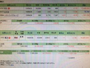 6502 - (株)東芝 含み益817万円超