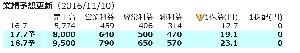 8927 - (株)明豊エンタープライズ さすがにこの更新はいいのでユックリ来るかと。不動産は急に反応しない。