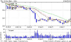 8331 - (株)千葉銀行 株価572円は、全ての移動平均線より上に位置する そして、全ての移動平均線は上向き始めてる 13週、