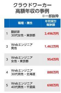 3900 - (株)クラウドワークス 会員数100万人突破で最高年収は2496万円!!  最高年収は翻訳系の人だが、気をつけろよ。コイツラ