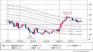 ^DJI - NYダウ 円ドル 113.60-113.61↑(17/02/21 15:30) +0.53 (+0.