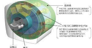 6384 - (株)昭和真空 がんのBNCT療法、ロームのSiC技術で京都に:https://t.co/uAV4UvmnoM(日経