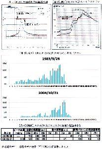 松本地方の年最大降雨量分布(長野地方気象台松本測候所測定値による。) 計画基準点である田川合流点において、計画規模「1/80」に対応する基本高水流量として、引伸ばし降雨パ
