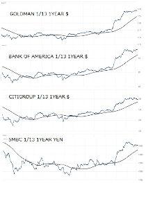 8316 - (株)三井住友フィナンシャルグループ ゴールドマンサックスといえども、米銀株グループ内で、ここ一年はほぼ同じ動きしているな。 独歩高はない