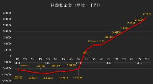 1994 - 高橋カーテンウォール工業(株) 業績の絶好調が続いているため 利益が順調に積み重なっています。  2016年 8月10日 に発表され