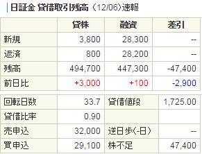 5726 - (株)大阪チタニウムテクノロジーズ 昨日の上げは現物買いによるもので、喜ばしい限りです♪ もう少しで200日線も上向き。ロングオンリー・