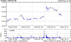 6861 - (株)キーエンス 日銀政策委員会目前 キ-エンスは昨日作成の両建て現状維持。  デイトレは出来高のある7974で2度タ
