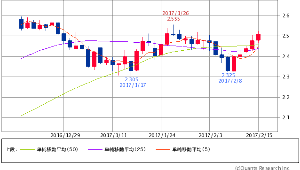 ^TNX - 米10年国債 米10年債 2.5020 (+1.30%) 5/25/50 5×25 GC 50日線突破