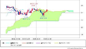 ^TNX - 米10年国債 米10年債 2.4700 (+1.48%)
