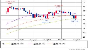 ^TNX - 米10年国債 米10年債 2.3950 (+1.87%) 50/75/100