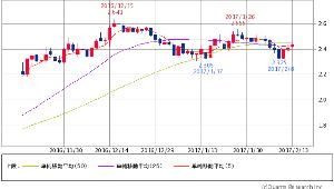 ^TNX - 米10年国債 米10年債 2.434 (+1.04%) 5/25/50