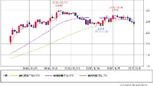 ^TNX - 米10年国債 米10年債 2.3510 (-1.59%) 5/25/50 5×25 DC