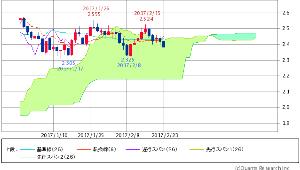 ^TNX - 米10年国債 米10年債 2.3880 (-1.24%)