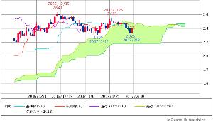 ^TNX - 米10年国債 米10年債 2.4090 (+0.58%)