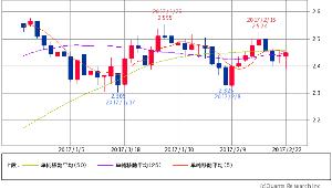 ^TNX - 米10年国債 米10年債 2.4180 (-0.37%) 5/25/50 5×25 DC