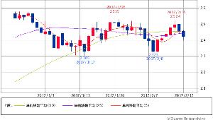 ^TNX - 米10年国債 米10年債 2.4220(-1.14%) 5/25/50