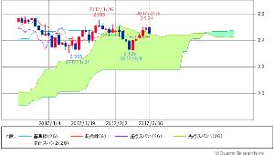 ^TNX - 米10年国債 米10年債 2.4500 -0.1(-2.08%)