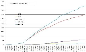 ガンホー長寿クラブ PUZZLE&DRAGONS 4500万DLを突破 日本にて3500万DLを達成 http: