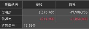 1821 - 三井住友建設(株) これは酷い。 信用買いが激増してる。 これじゃ株価上がんないだろう。わからないのかなこの連中。 短期
