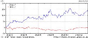 8801 - 三井不動産(株) 株歴=ハイテクと元は半導体派生だったゲ-ム    2706のように4年余で90倍は最近の素人的にラッ