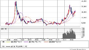 8801 - 三井不動産(株) 外資売 対 ETFの戦 2/20 外資売り越し 不動産 ETF買 700億円超えと公表  2/21の
