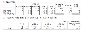 3849 - 日本テクノ・ラボ(株) 【決算速報】NTL、今期経常は2.6倍増益、10円増配へ(株探ニュース) -    売上が46%増