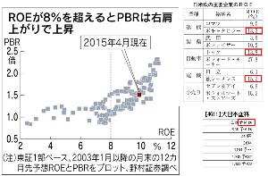 4611 - 大日本塗料(株) 超割安。 世界一流企業なみのROE=14%ですヨ。 PBR=2.5まで許されるなら500円も。  R