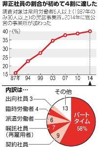 派遣労働問題 2015年11月4日21時14分 拡大する非正社員の割合が初めて4割に達した  厚生労働省が4日発表