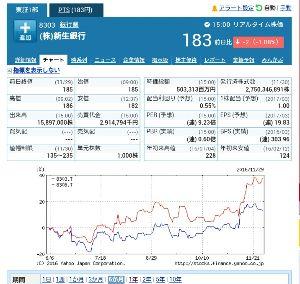 8303 - (株)新生銀行 出遅れくそ株
