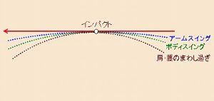 大阪堺市付近のゴルフ好き その5・・・縦振りで振れ 縦に近い円を描くスイングほど、インパクトゾーンが長く、 多少のインパクトの