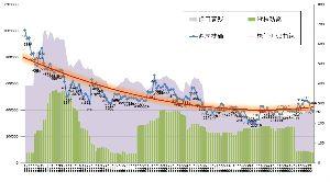 3734 - (株)インテア・ホールディングス 株価近似曲線のベクトルは徐々に上向きとなっていくでしょう
