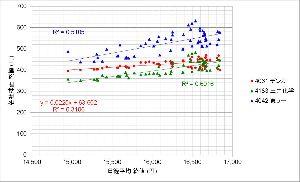 4061 - デンカ(株) 「日経平均に比例する銘柄」から、「日経平均が上がっても横ばいの銘柄」になってきました。 こうしてグラ