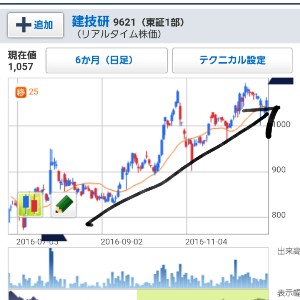 9621 - (株)建設技術研究所 日足は上昇トレンド