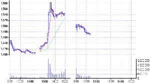 8750 - 第一生命保険(株) 秋分の日、一度も101円を超えなかったのに、今日になってなんなく超えてきた。 株価は下げから始まった