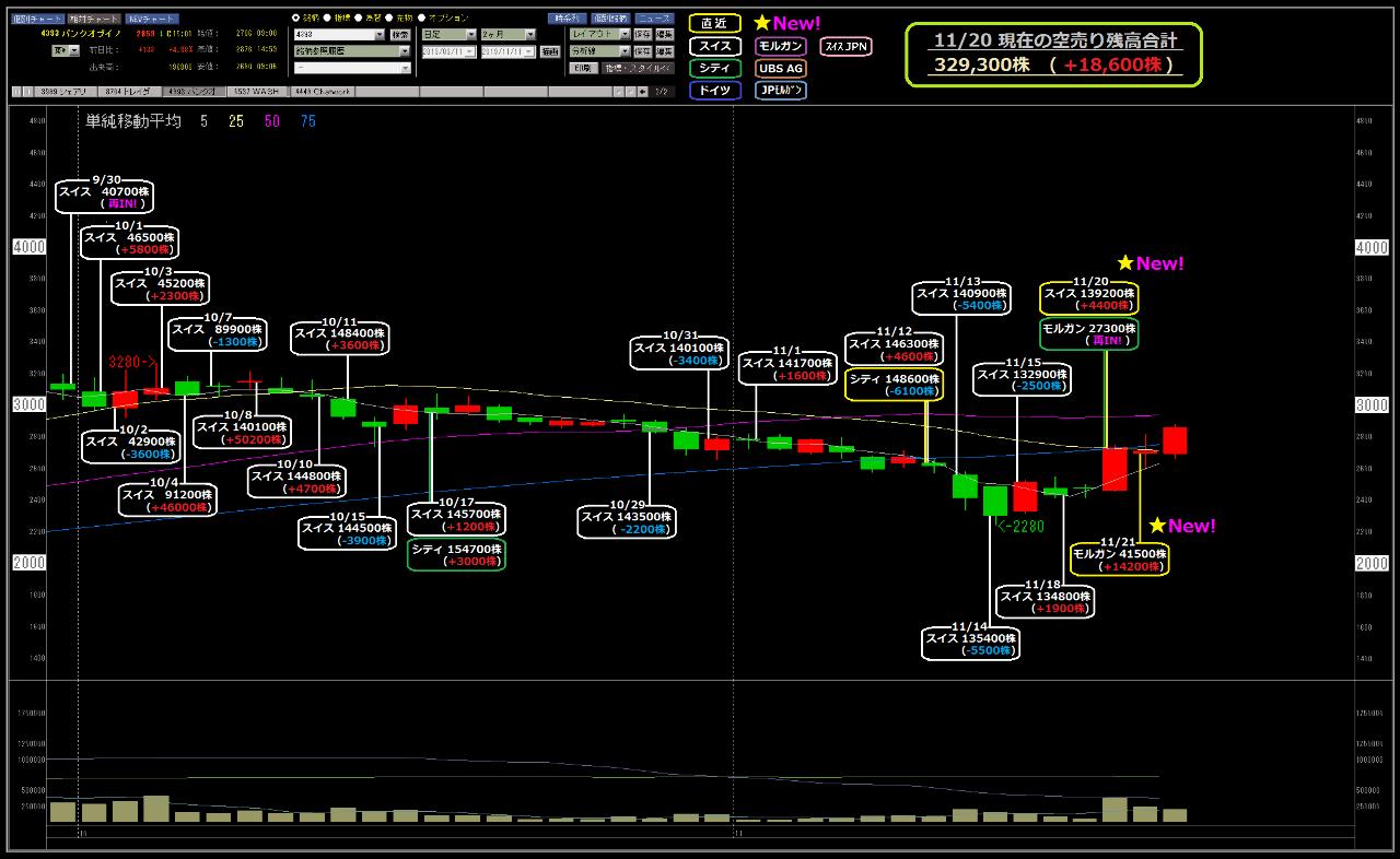4393 - (株)バンク・オブ・イノベーション おさらい。 11/20計算分、スイスが、4,400株を更に売り増し! 11/21計算分、翌日報告のモ