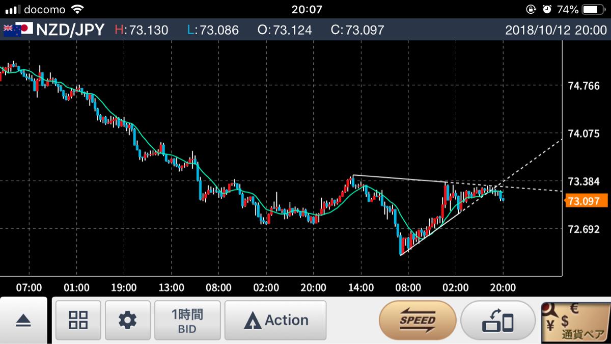 nzdjpy - ニュージーランド ドル / 日本 円 高値更新出来ずに下降ペナント抜けて、上がれと言うのは残酷♡