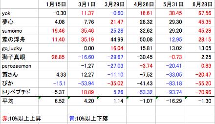 究極の株式投資(究株) パフォーマンスレースの集計で、sumomoさんの分が間違っていたので、修正致します。申し訳ありません