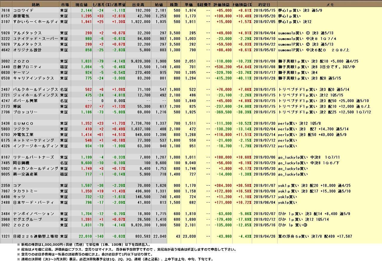 究極の株式投資(究株) 07/16【究株2019 年間パフォーマンスレース】 究極の皆さん、今晩は。 アメリカは利下げ期待で